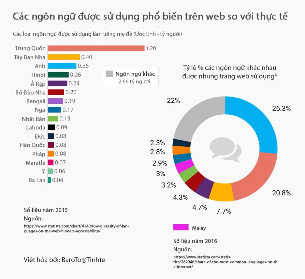 biểu đồ các ngôn ngữ được sử dụng phổ biến trên web so với thực tế