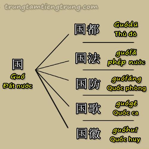 học tiếng trung với phương pháp sử dụng cây từ vựng